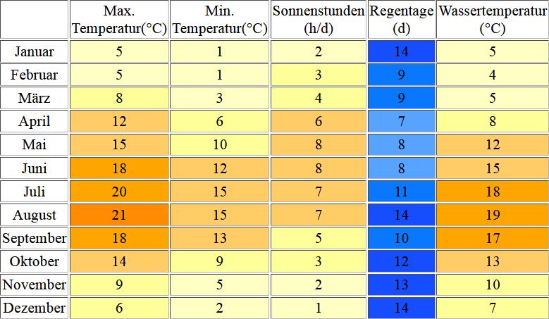 Klimatabelle für Borkum inklusive Angaben zur Wassertemperatur