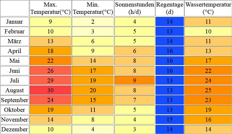 Klimatabelle für Crikvenica inklusive Angaben zur Wassertemperatur