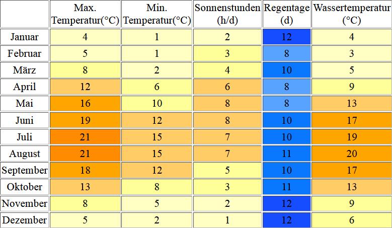 Klimatabelle für Cuxhaven inklusive Angaben zur Wassertemperatur