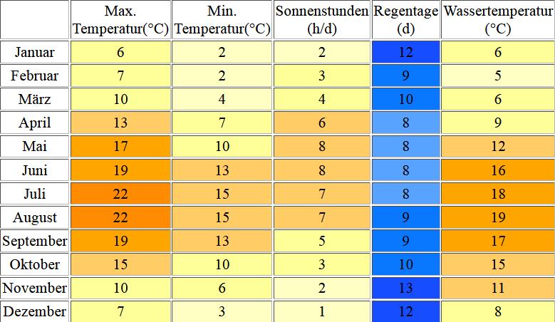 Klimatabelle für Domburg inklusive Angaben zur Wassertemperatur
