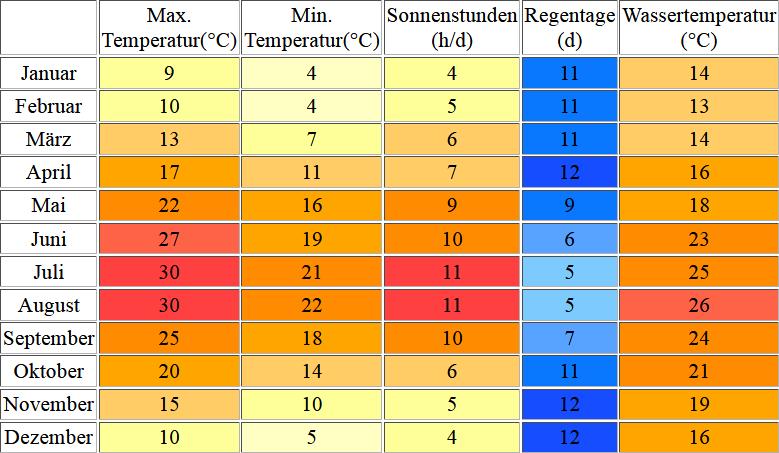 Klimatabelle für Dubrovnik inklusive Angaben zur Wassertemperatur