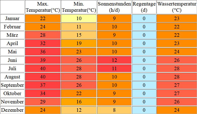 Klimatabelle für El Gouna inklusive Angaben zur Wassertemperatur