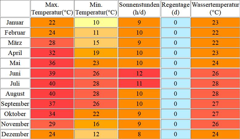 Klimatabelle für Hurghada inklusive Angaben zur Wassertemperatur