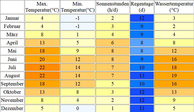 Klimatabelle für Husum inklusive Angaben zur Wassertemperatur