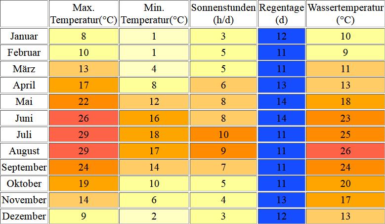 Klimatabelle für Koper inklusive Angaben zur Wassertemperatur