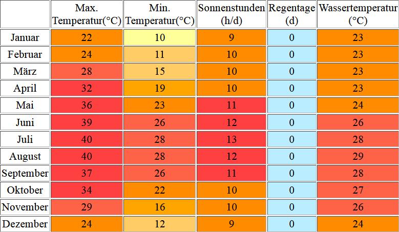 Klimatabelle für Makadi Bay inklusive Angaben zur Wassertemperatur