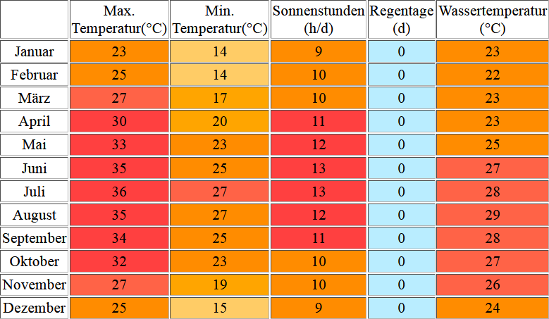 Klimatabelle für [Marsa Alam inklusive Angaben zur Wassertemperatur