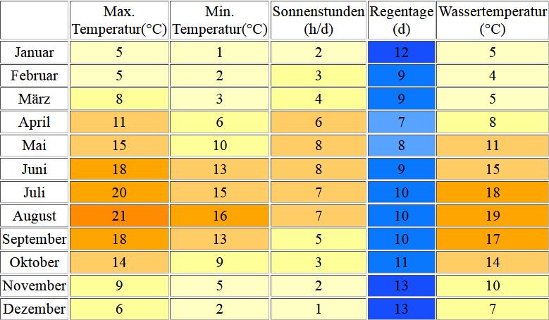 Klimatabelle für Norderney inklusive Angaben zur Wassertemperatur