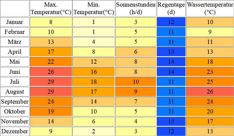 Klimatabelle für Novigrad inklusive Angaben zur Wassertemperatur