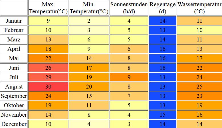 Klimatabelle für Opatija inklusive Angaben zur Wassertemperatur