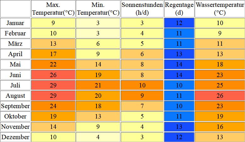 Klimatabelle für Porec inklusive Angaben zur Wassertemperatur