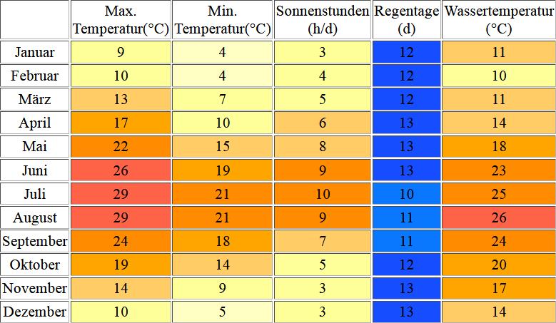 Klimatabelle für Pula inklusive Angaben zur Wassertemperatur
