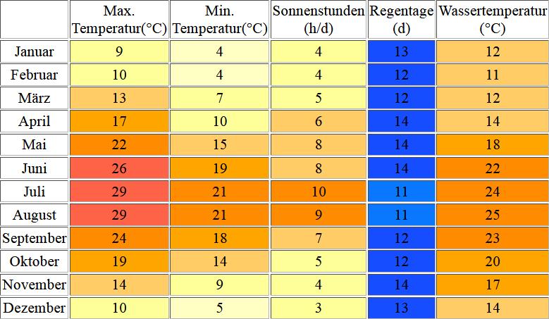 Klimatabelle für Rabac inklusive Angaben zur Wassertemperatur
