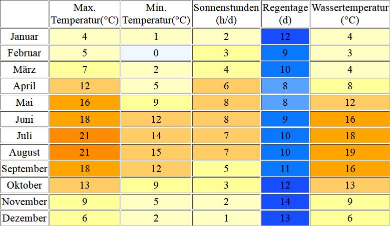 Klimatabelle für Sankt Peter Ording inklusive Angaben zur Wassertemperatur