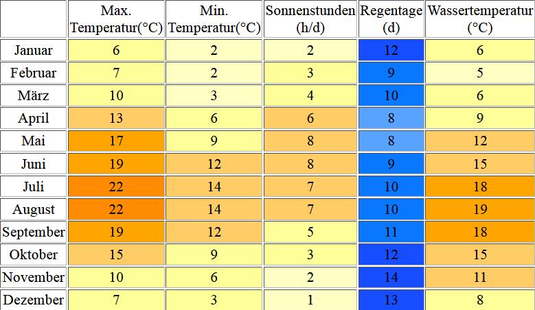 Klimatabelle für Scheveningen inklusive Angaben zur Wassertemperatur