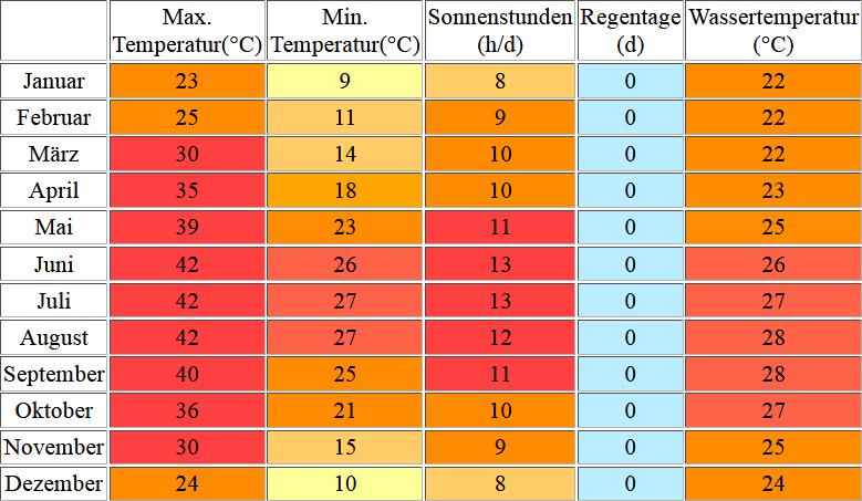 Klimatabelle für Sharm el Scheich inklusive Angaben zur Wassertemperatur