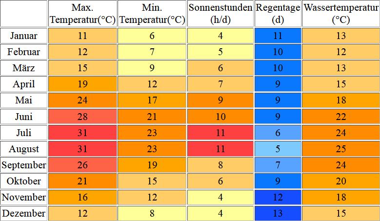 Klimatabelle für Split inklusive Angaben zur Wassertemperatur