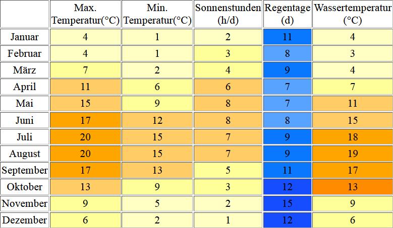 Klimatabelle für Sylt inklusive Angaben zur Wassertemperatur