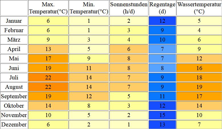 Klimatabelle für Texel inklusive Angaben zur Wassertemperatur