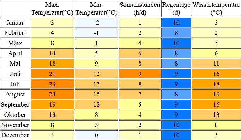 Klimatabelle für Travemuende inklusive Angaben zur Wassertemperatur