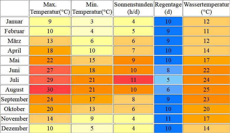 Klimatabelle für Zadar inklusive Angaben zur Wassertemperatur