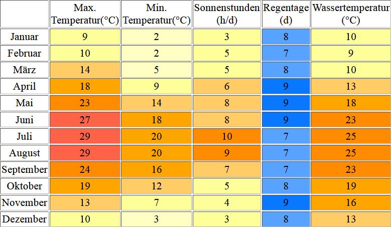 Klimatabelle & Wassertemperatur für Venedig an der Adria