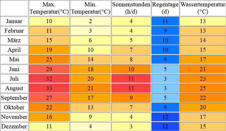 Klimatabelle & Wassertemperatur für Vlora an der Adria