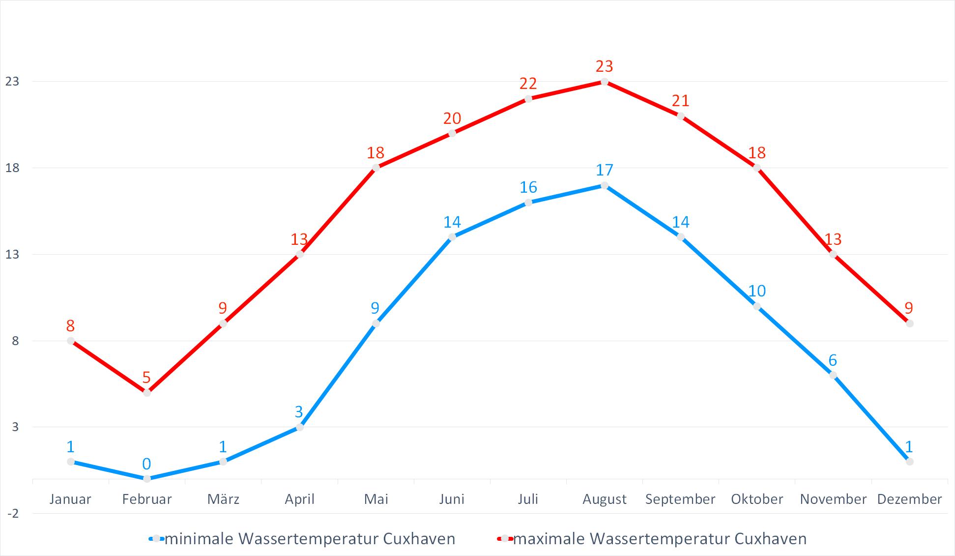 Minimale & Maximale Wassertemperaturen für Cuxhaven im Jahresverlauf
