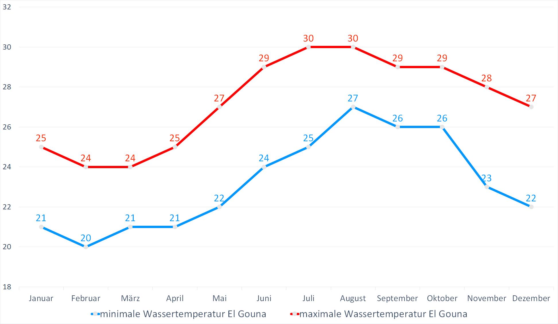 Minimale & Maximale Wassertemperaturen für El Gouna im Jahresverlauf