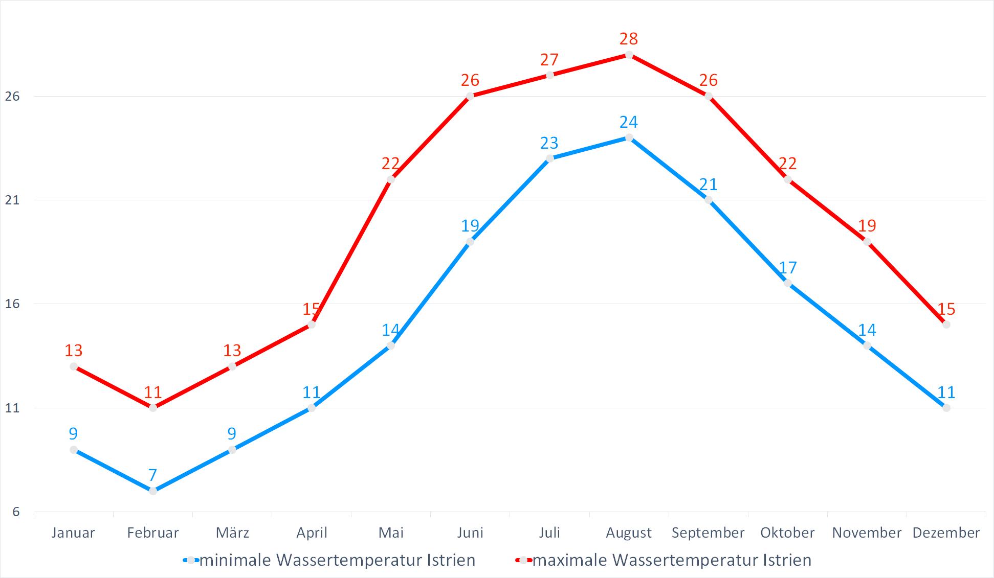 Minimale & Maximale Wassertemperaturen für Istrien im Jahresverlauf