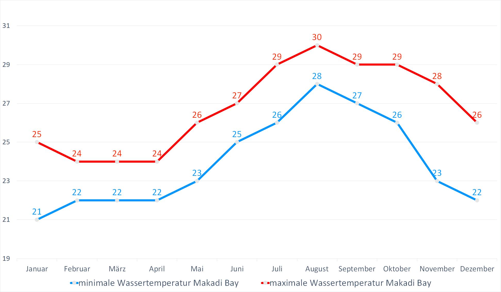 Minimale & Maximale Wassertemperaturen für Makadi Bay im Jahresverlauf