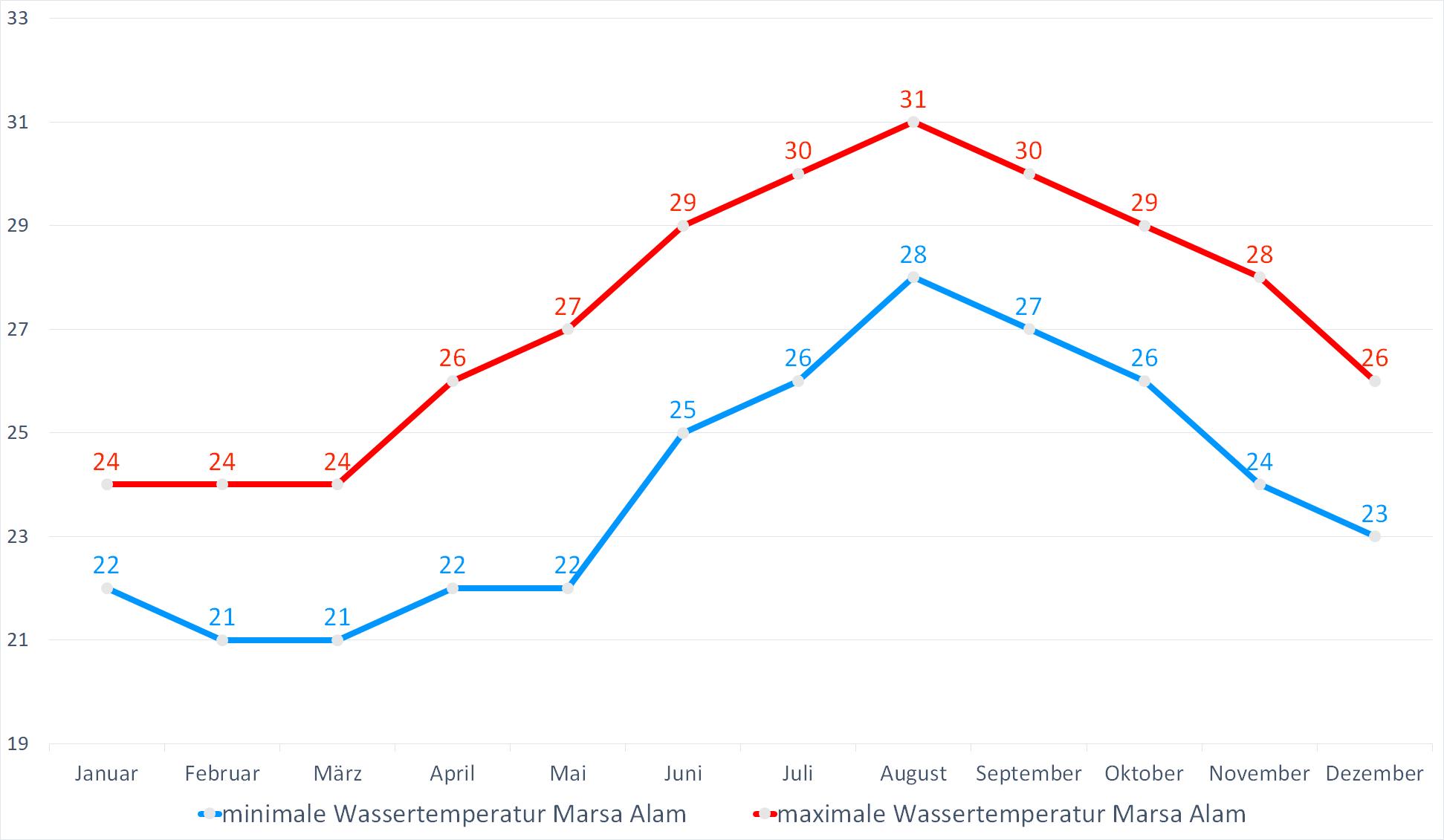 Minimale & Maximale Wassertemperaturen für Marsa Alam im Jahresverlauf