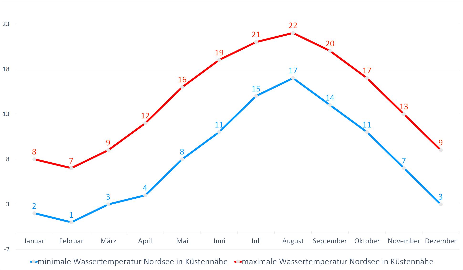 Minimale & Maximale Wassertemperaturen der Nordsee in Küsstennähe