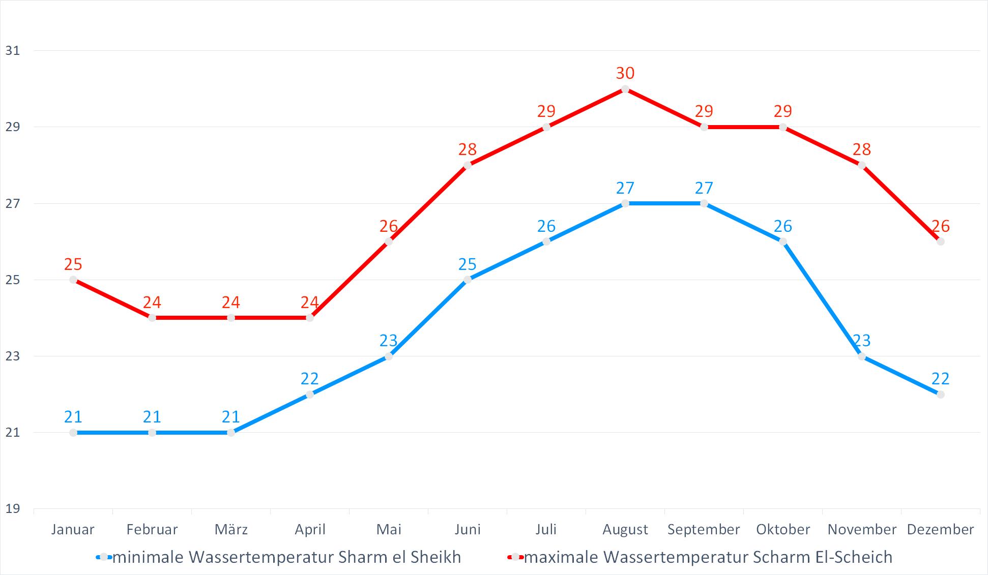 Minimale & Maximale Wassertemperaturen für Sharm el Sheikh im Jahresverlauf