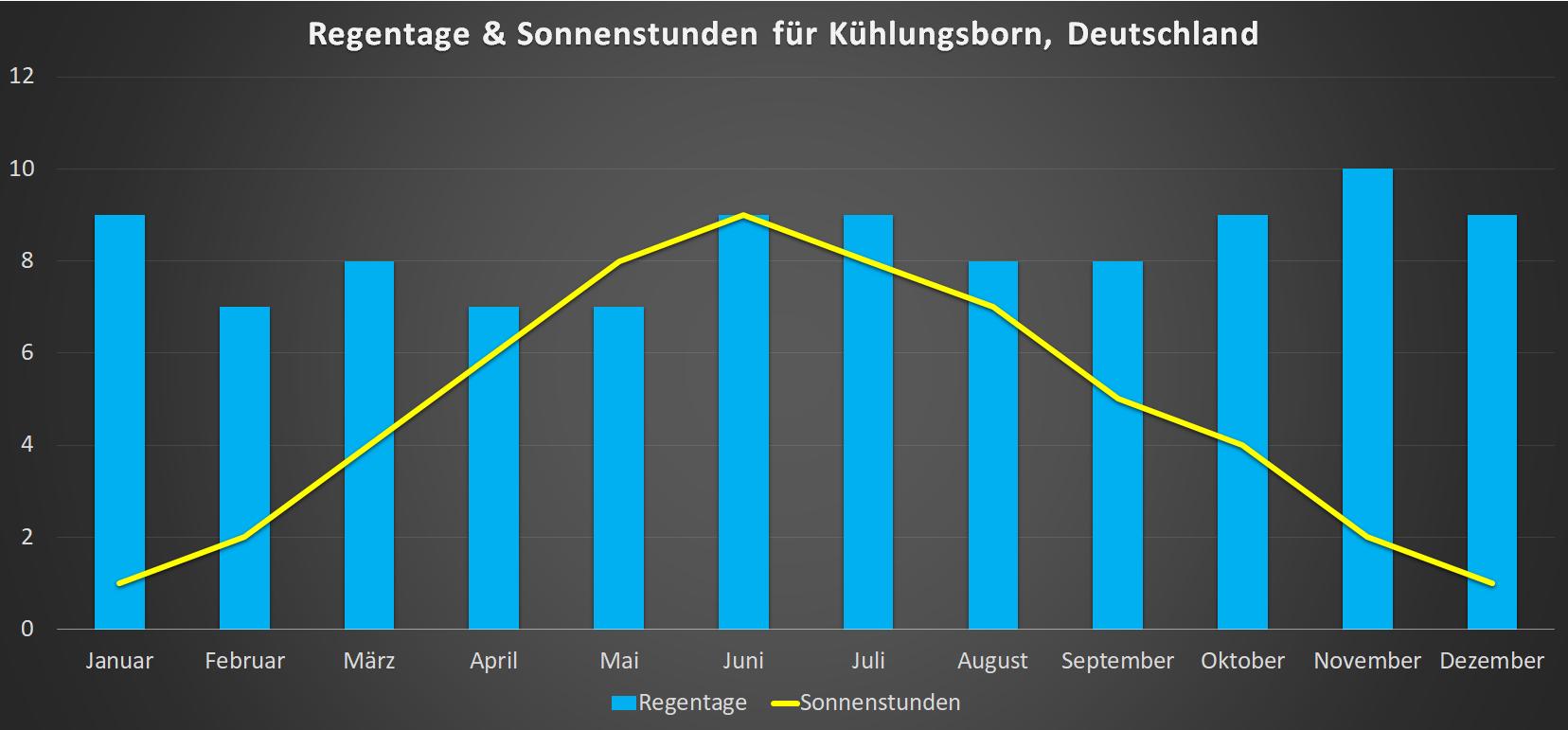 Sonnenstunden & Regentage für Kuehlungsborn im Jahresverlauf