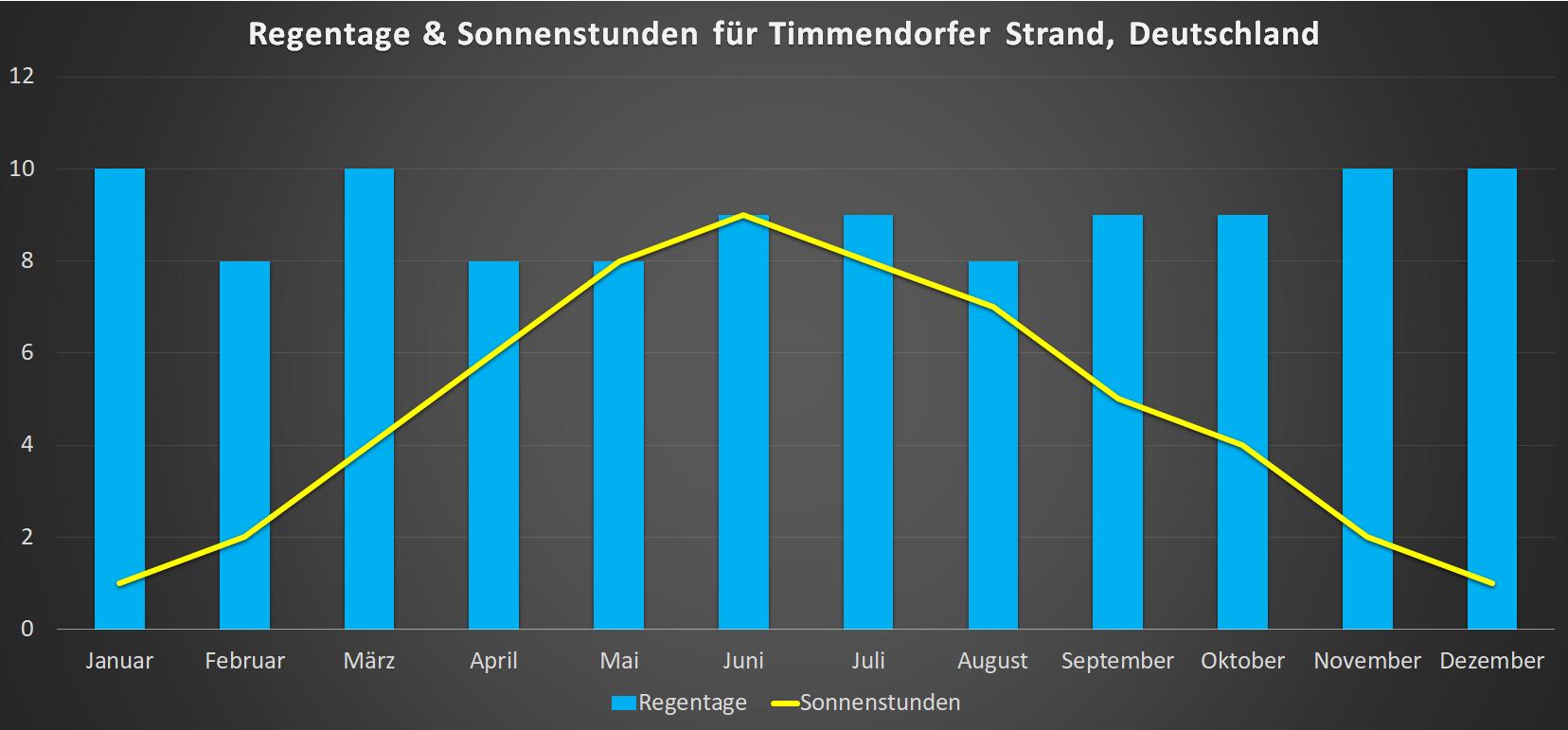 Sonnenstunden & Regentage für Timmendorfer Strand im Jahresverlauf