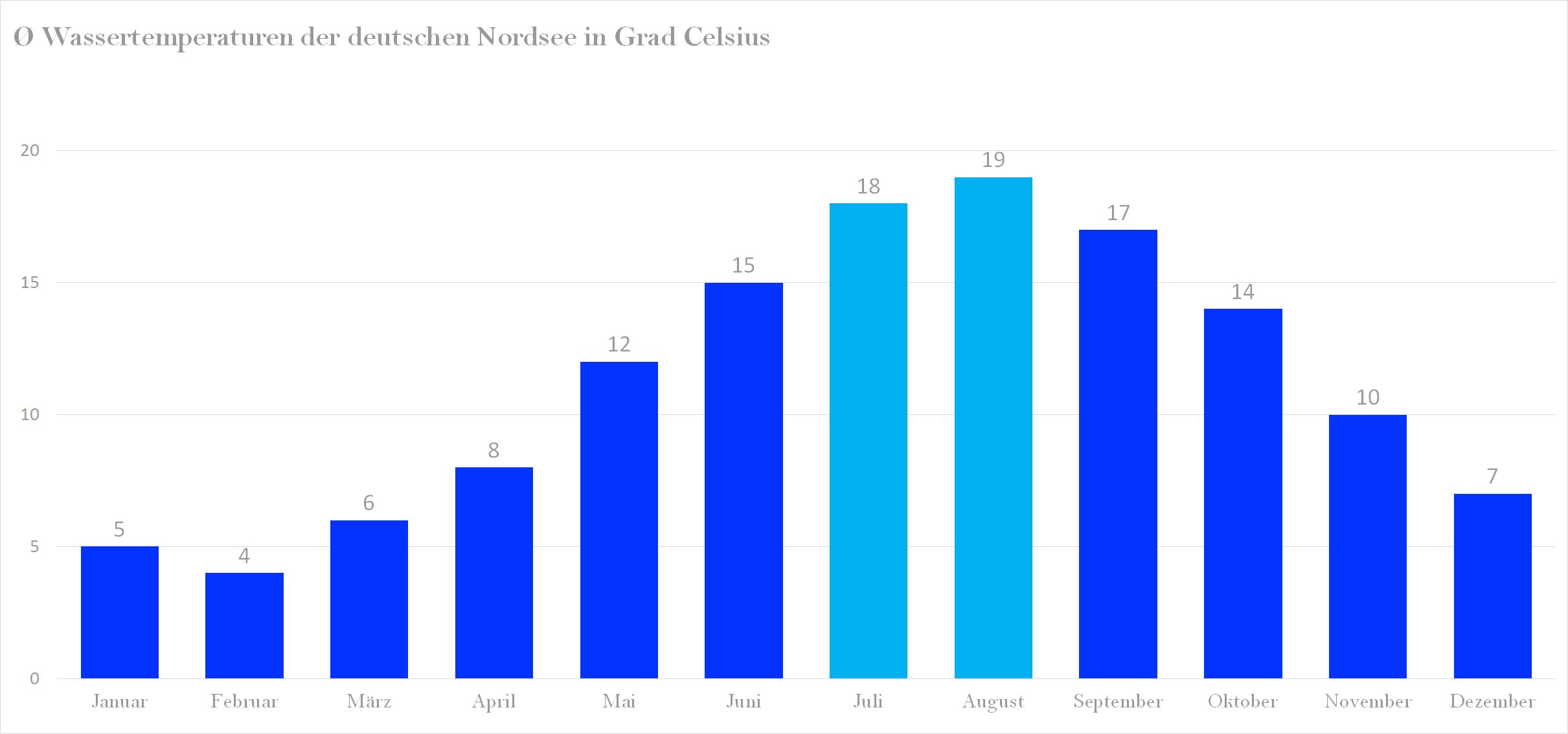 Durchschnittliche Wassertemperaturen der Nordsee im Jahresverlauf