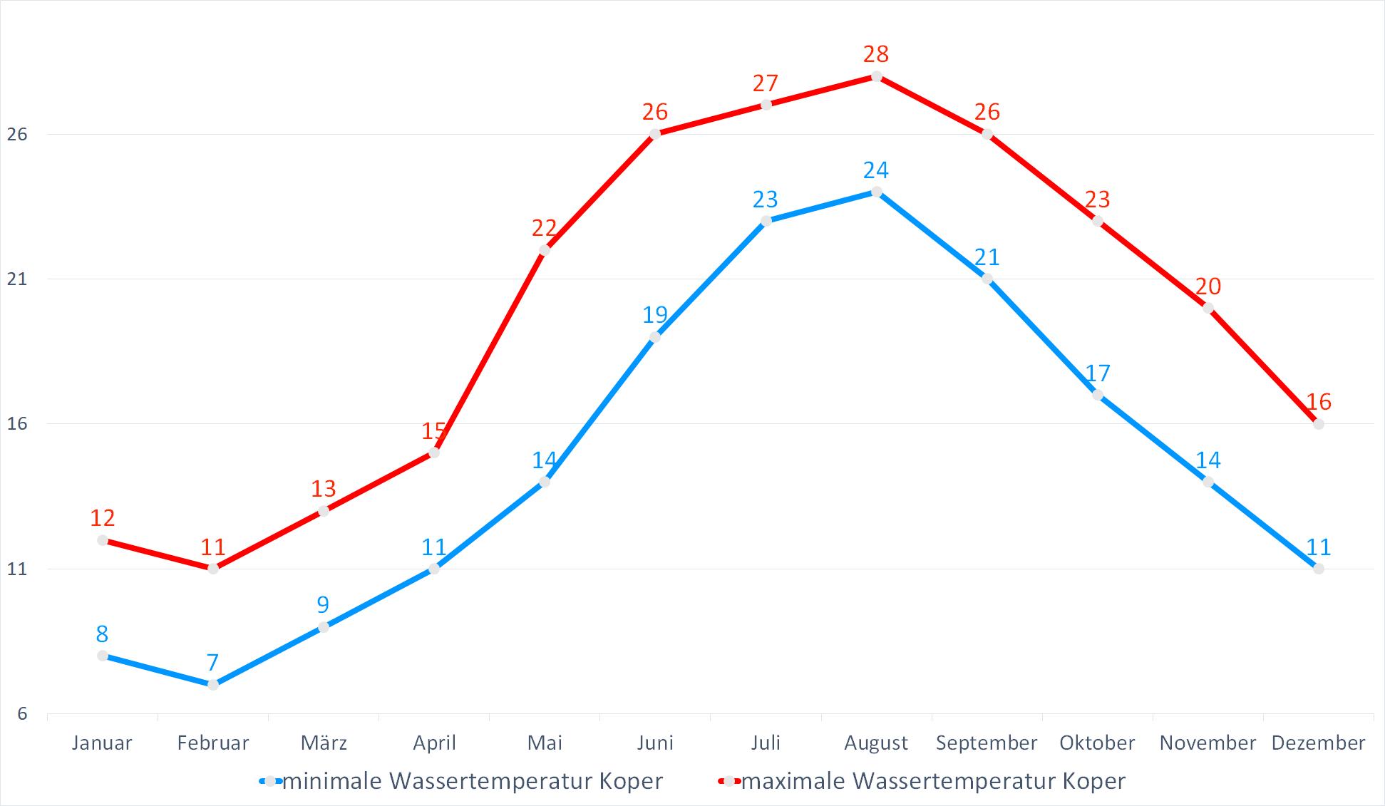 Minimale & Maximale Wassertemperaturen für Koper im Jahresverlauf