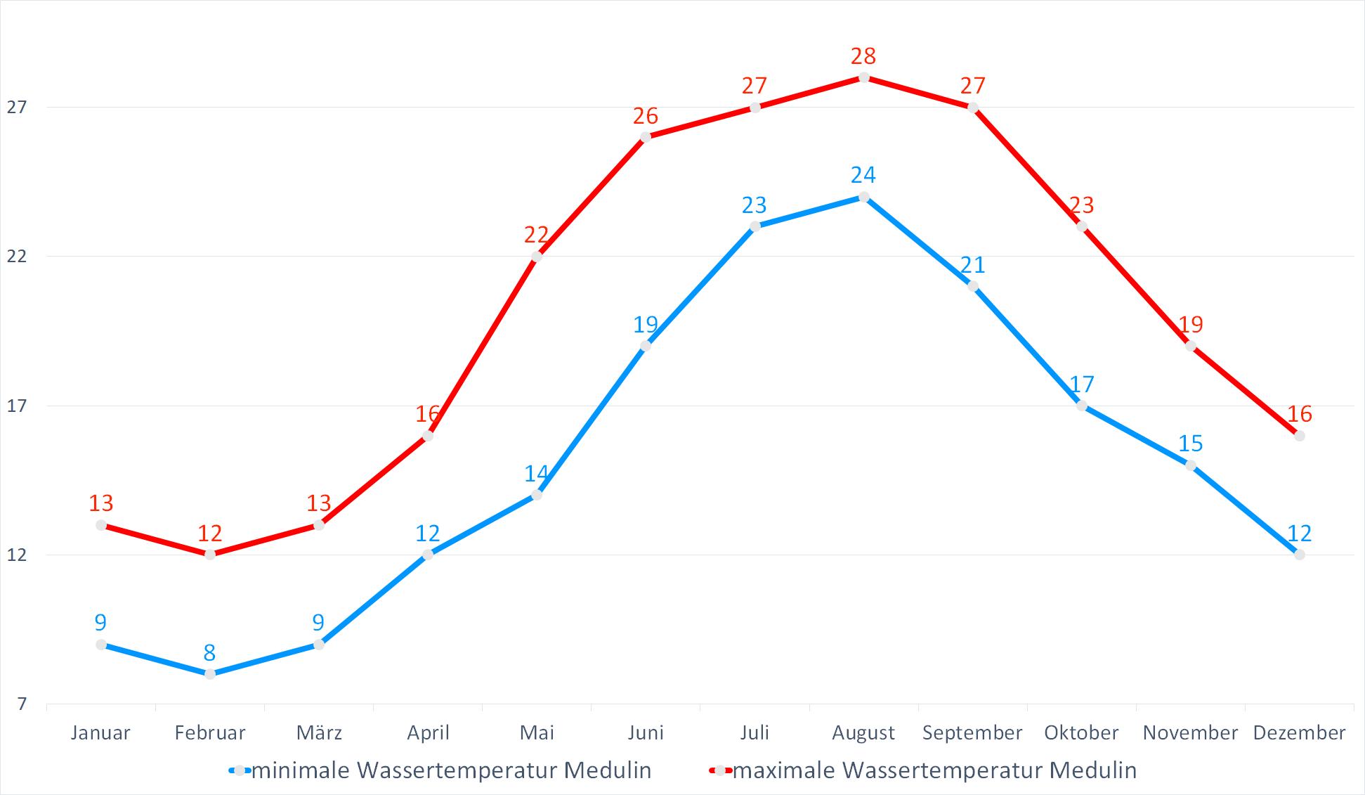 Minimale & Maximale Wassertemperaturen für Medulin im Jahresverlauf