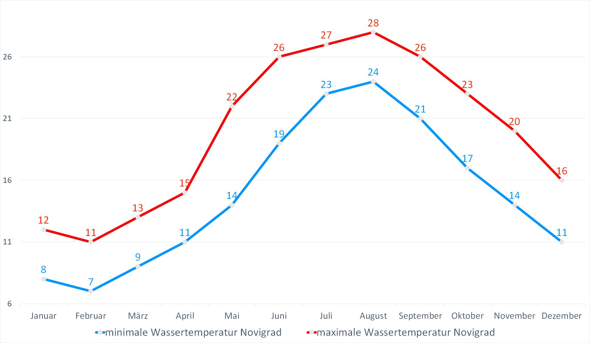 Minimale & Maximale Wassertemperaturen für Novigrad im Jahresverlauf