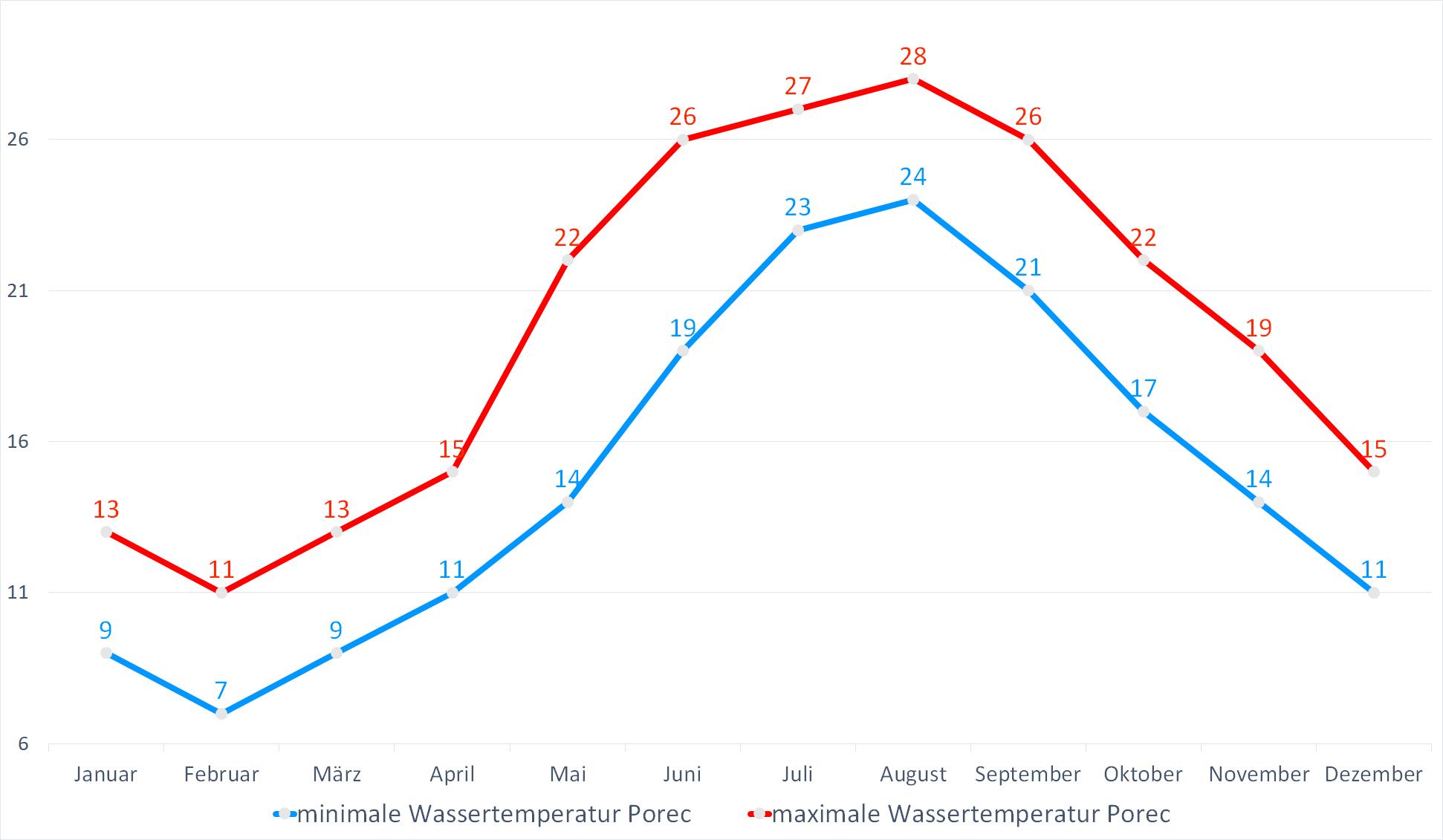 Minimale & Maximale Wassertemperaturen für Porec im Jahresverlauf