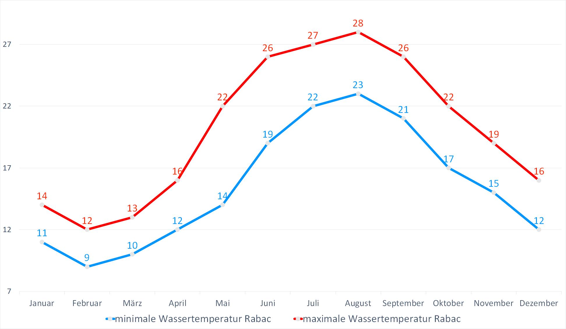 Minimale & Maximale Wassertemperaturen für Rabac im Jahresverlauf