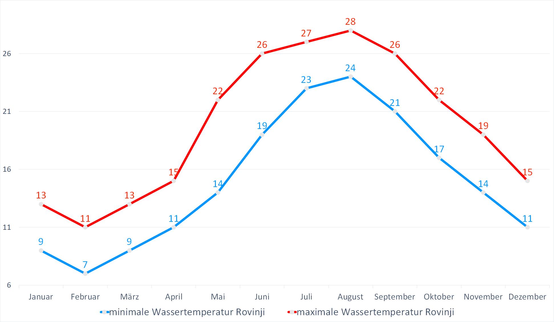 Minimale & Maximale Wassertemperaturen für Rovinj im Jahresverlauf