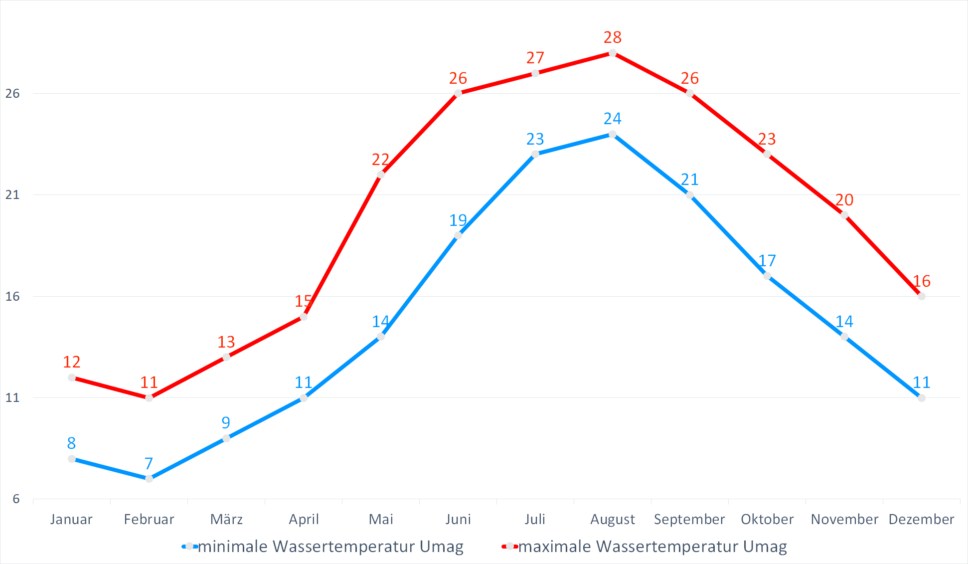 Minimale & Maximale Wassertemperaturen für Umag im Jahresverlauf