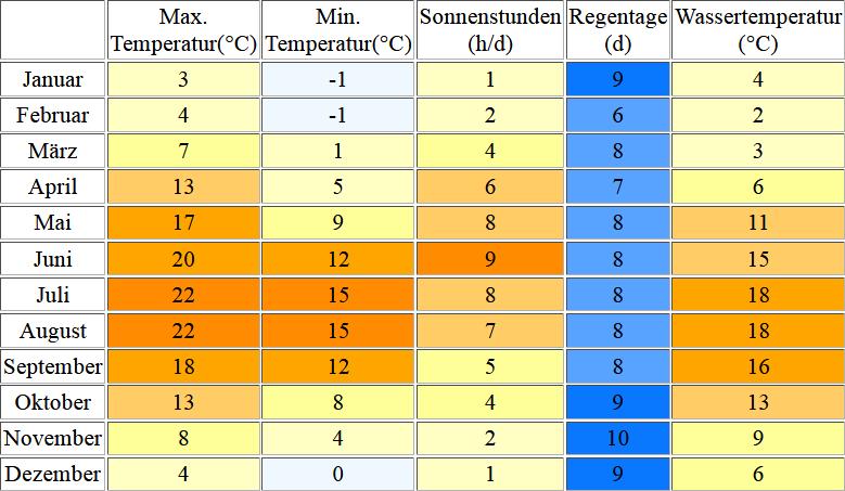 Klimatabelle für Fehmarn inklusive Angaben zur Wassertemperatur