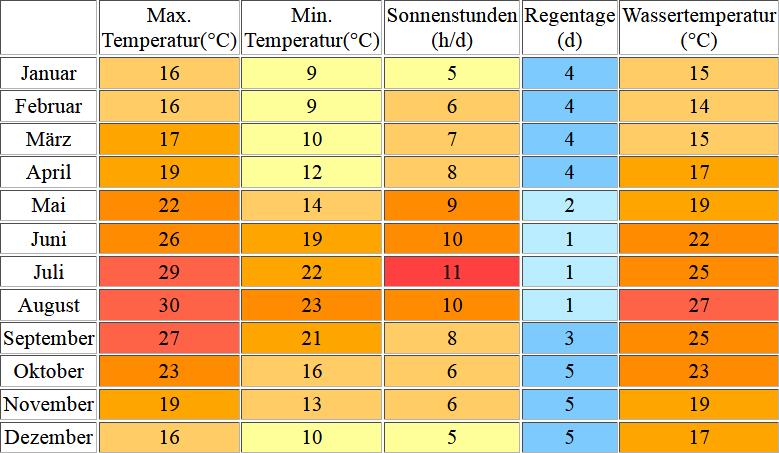 Klimatabelle für Ibiza inklusive Angaben zur Wassertemperatur
