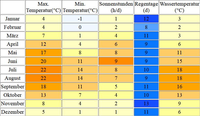 Klimatabelle für Kiel inklusive Angaben zur Wassertemperatur