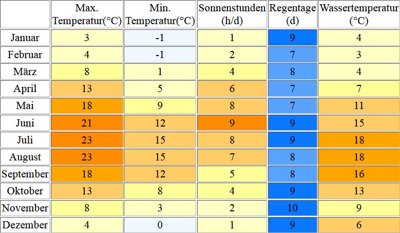 Klimatabelle für Kuehlungsborn inklusive Angaben zur Wassertemperatur