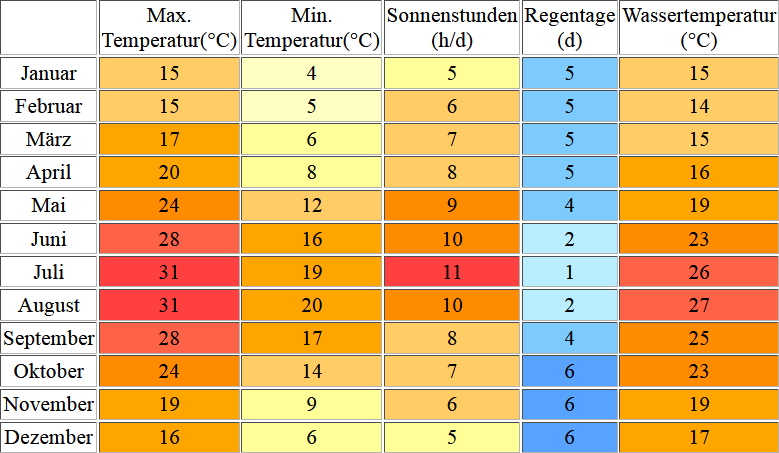 Klimatabelle für Mallorca inklusive Angaben zur Wassertemperatur