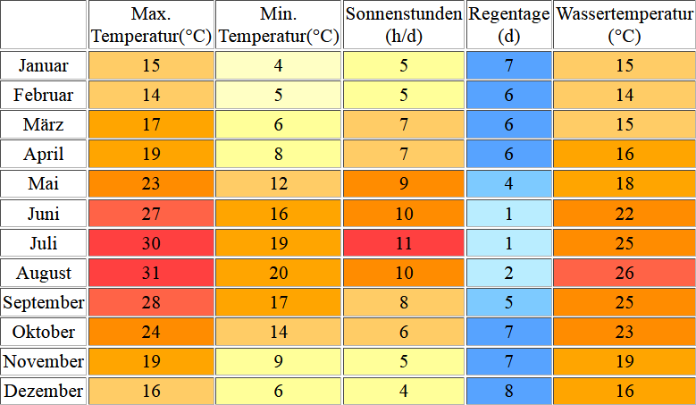 Klimatabelle für Menorca inklusive Angaben zur Wassertemperatur